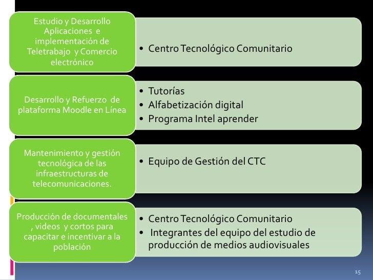 Estudio y Desarrollo      Aplicaciones e    implementación de  Teletrabajo y Comercio        • Centro Tecnológico Comunita...