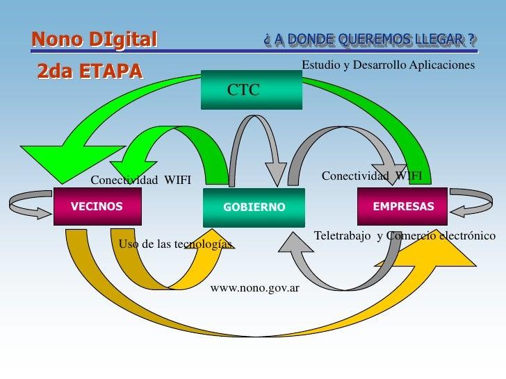 Nono DIgital                        ¿ A DONDE QUEREMOS LLEGAR ?2da ETAPA                                   Estudio y Desar...