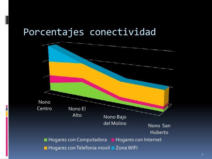 Porcentajes conectividad  Nono  Centro      Nono El               Alto           Nono Bajo                              de...