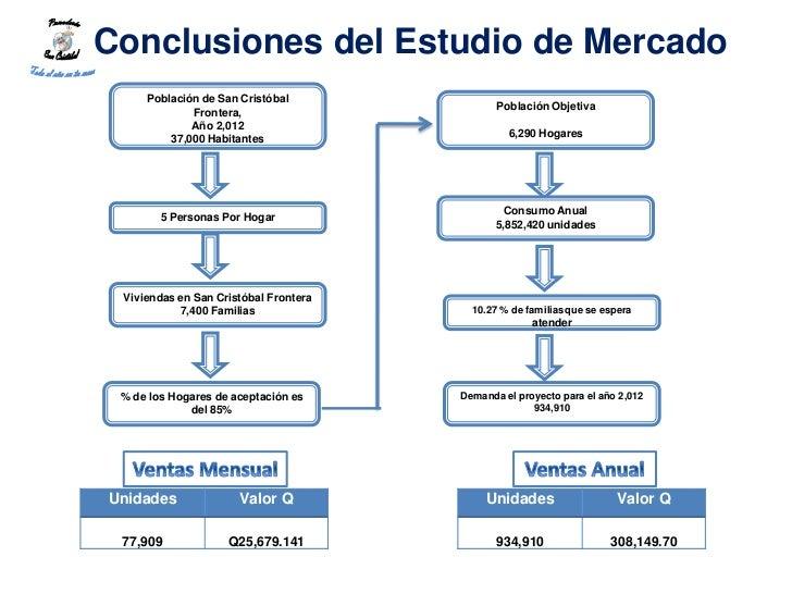 Conclusiones del Estudio de Mercado     Población de San Cristóbal                                              Población ...