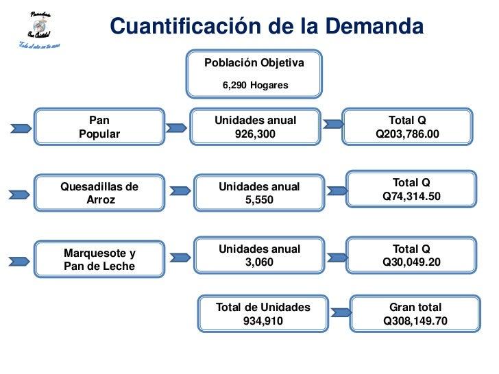 Cuantificación de la Demanda                 Población Objetiva                    6,290 Hogares    Pan           Unidades...