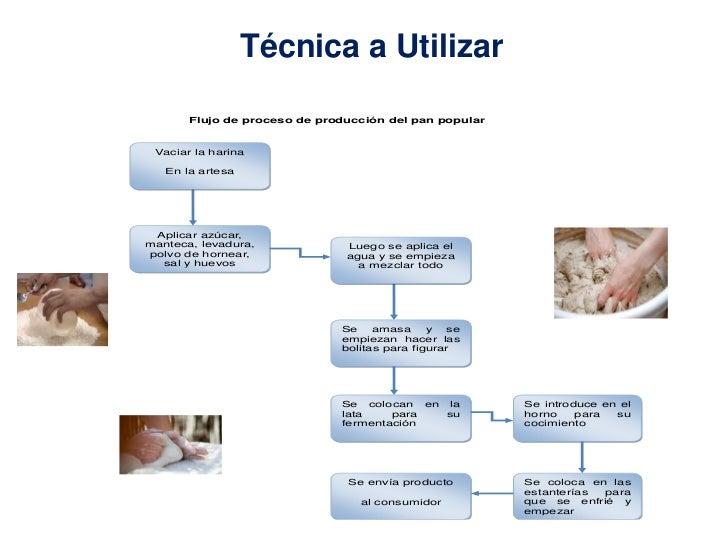 Técnica a Utilizar       Flujo de proceso de producción del pan popular Vaciar la harina   En la artesa Aplicar azúcar,man...