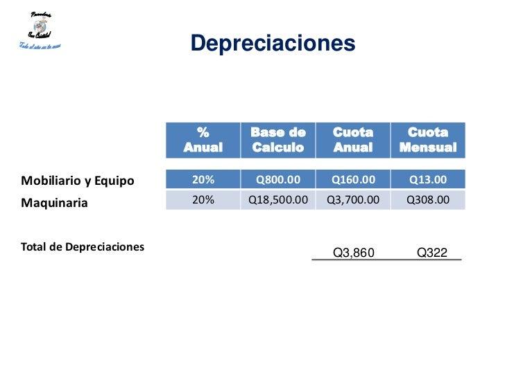 Depreciaciones                           %      Base de       Cuota       Cuota                          Anual   Calculo  ...