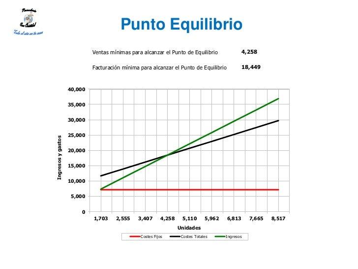 Punto Equilibrio                             Ventas mínimas para alcanzar el Punto de Equilibrio               4,258      ...