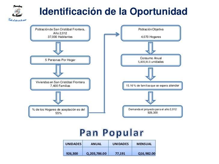 Identificación de la Oportunidad  Población de San Cristóbal Frontera,                                     Población Objet...