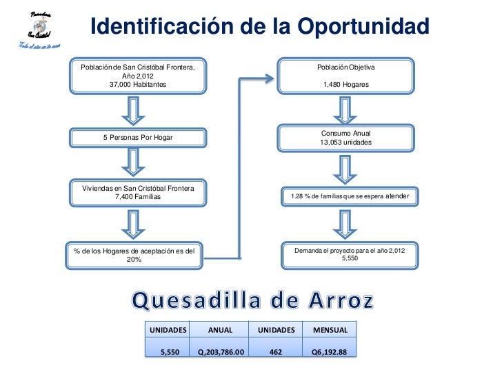 Identificación de la Oportunidad  Población de San Cristóbal Frontera,                                  Población Objetiva...