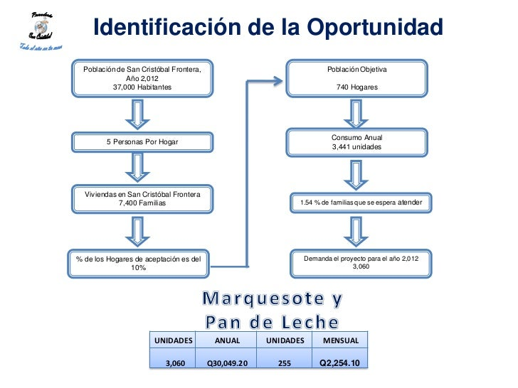 Identificación de la Oportunidad  Población de San Cristóbal Frontera,                                Población Objetiva  ...