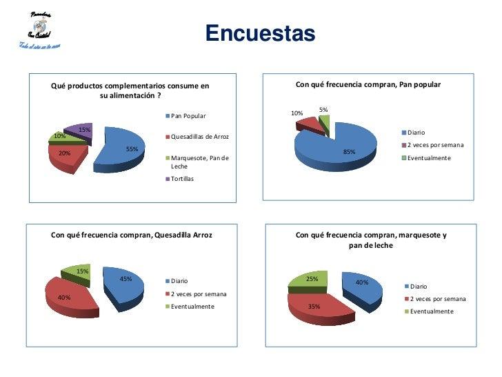 EncuestasQué productos complementarios consume en                Con qué frecuencia compran, Pan popular            su ali...