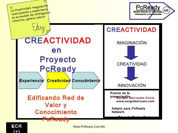 Edificando Red de Valor y Conocimiento PcReady Creatividad Experiencia Conocimiento CRE ACTIVIDAD   en  Proyecto PcReady F...
