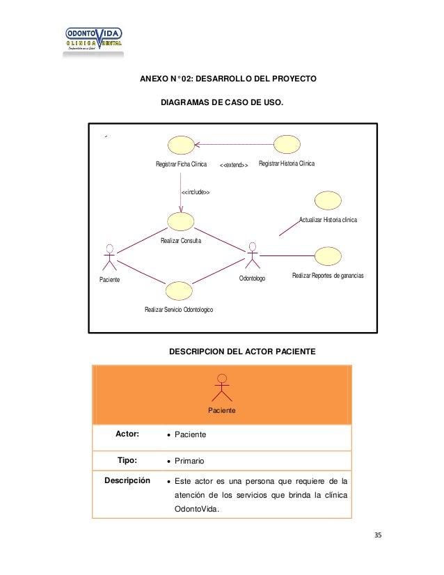 ANEXO N° 02: DESARROLLO DEL PROYECTO DIAGRAMAS DE CASO DE USO.  Registrar Ficha Clinica  <<extend>>  Registrar Historia Cl...