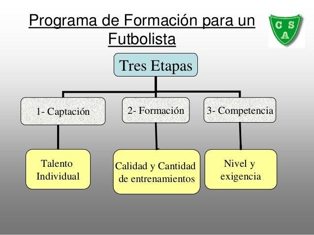 Programa de Formación para un Futbolista Tres Etapas 1- Captación 2- Formación 3- Competencia Talento Individual Calidad y...