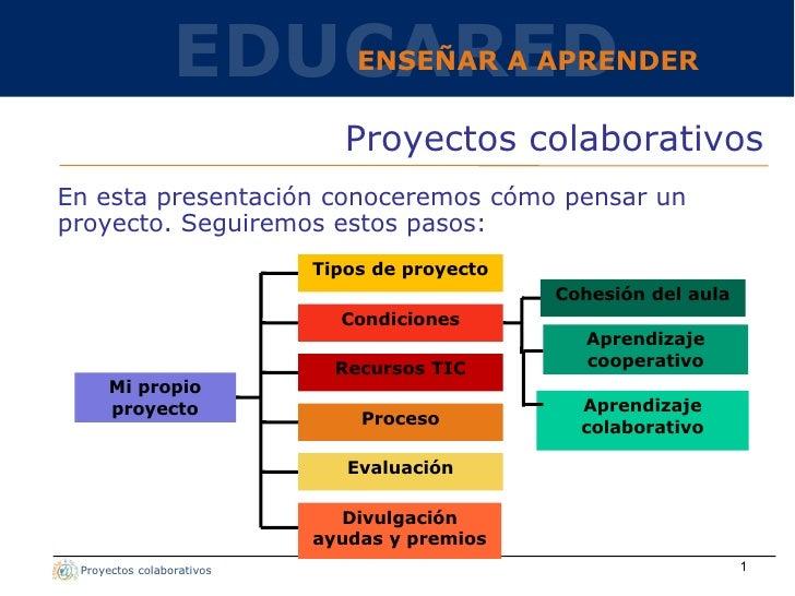 EDUCARED      ENSEÑAR A APRENDER                              Proyectos colaborativosEn esta presentación conoceremos cómo...