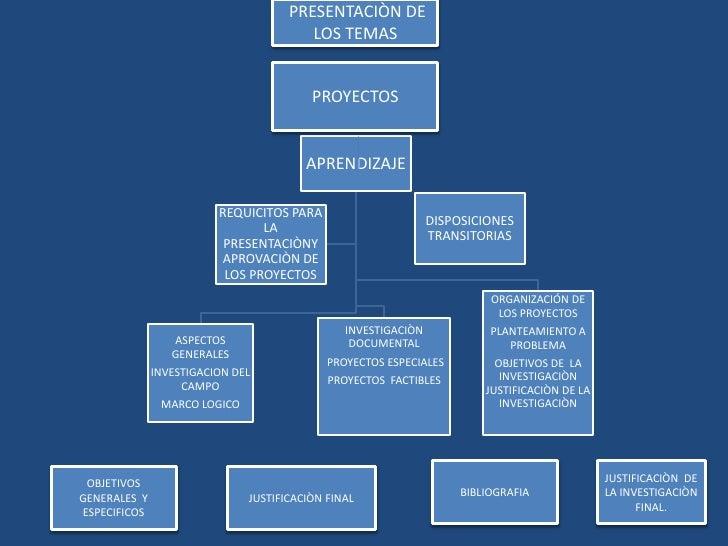 PRESENTACIÒN DE LOS TEMAS <br />PROYECTOS<br />BIBLIOGRAFIA<br />JUSTIFICACIÒN  DE LA INVESTIGACIÒN FINAL.<br />OBJETIVOS...