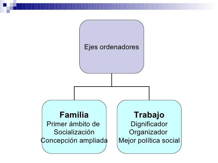 Ejes ordenadores Familia Primer ámbito de  Socialización Concepción ampliada Trabajo Dignificador Organizador  Mejor polít...