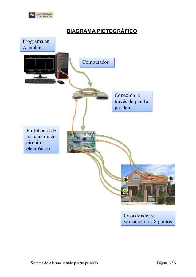 Proyecto sistema de alarmas for Sistema de alarma