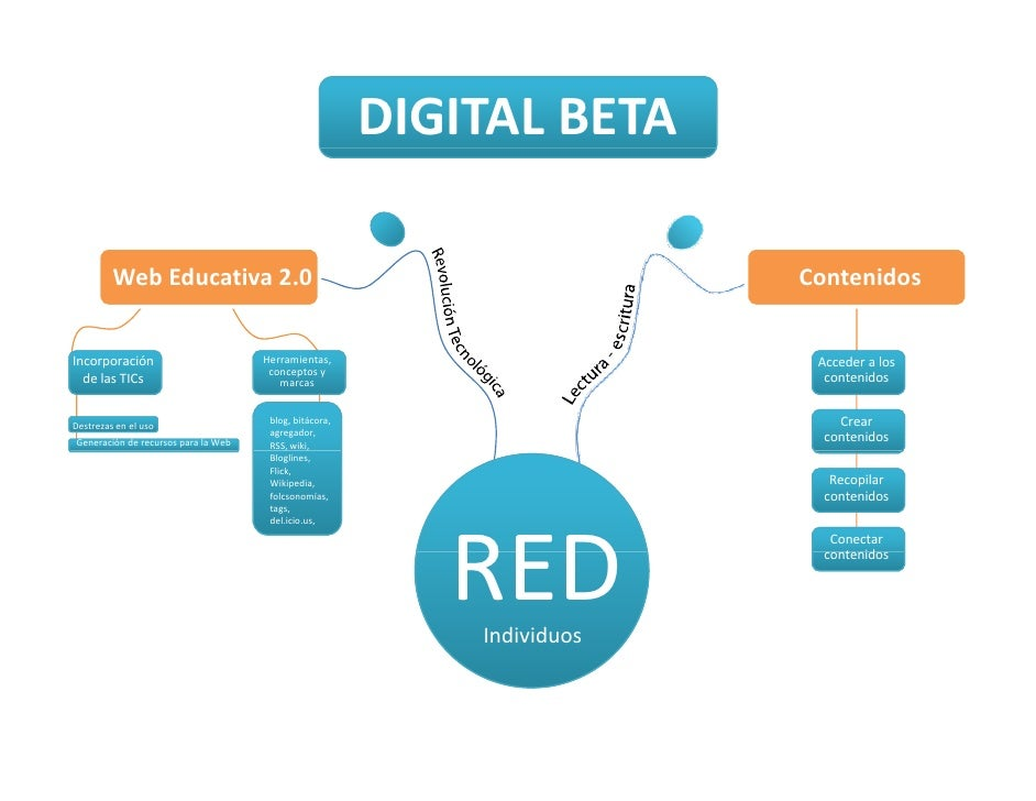 DIGITAL BETA<br />Web Educativa 2.0<br />Contenidos<br />Incorporación<br />de las TICs<br />Acceder a los contenidos<br /...