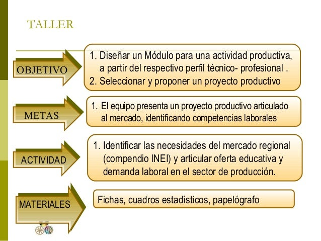 Proyectos Productivos Y Educativos
