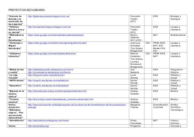 """PROYECTOS SECUNDARIA""""Antonio deZulueta y laevolución delas especies""""http://fgldarwinyzulueta.blogspot.com.es/ FernandoTruj..."""