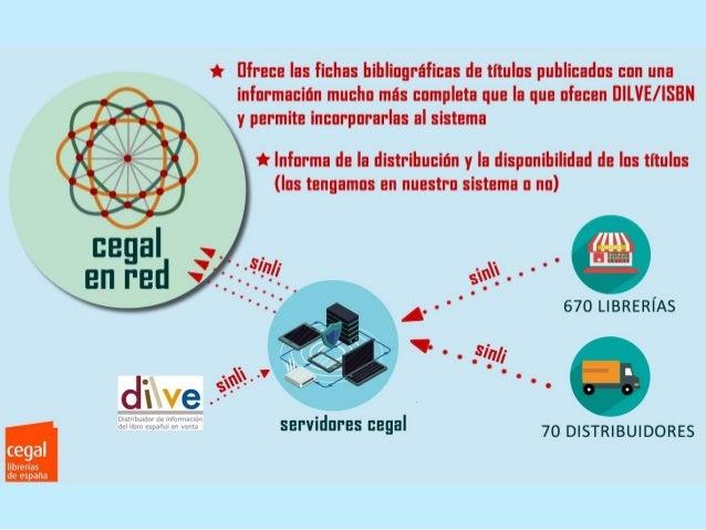 Proyectos tecnológicos cegal: Cegal en Red, Librired y Todostuslibros.com