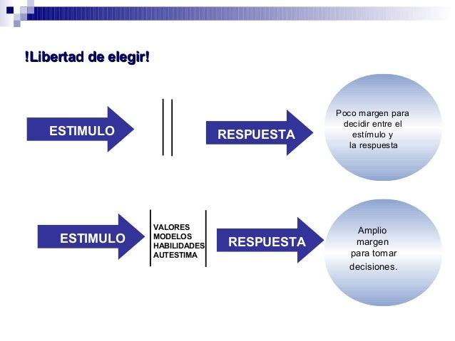 !Libertad de elegir!!Libertad de elegir! ESTIMULO RESPUESTA Poco margen para decidir entre el estímulo y la respuesta ESTI...