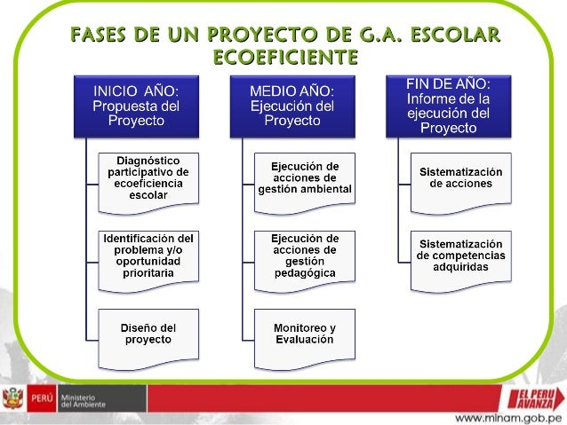 Proygest amb con ecoeficiencia for Proyecto de cafeteria escolar