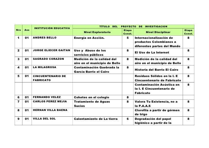 TÍTULO     DEL   PROYECTO   DE INVESTIGACION             INSTITUCIÓN EDUCATIVA Nro   Ass                                  ...