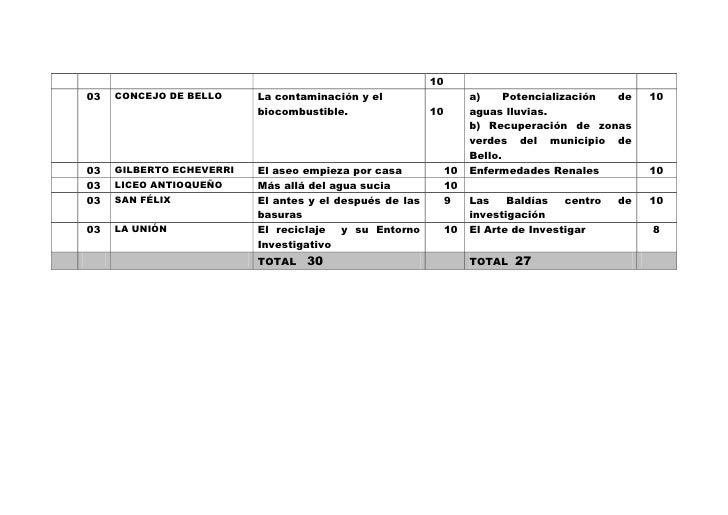 10 03   CONCEJO DE BELLO     La contaminación y el                    a)     Potencialización de     10                   ...