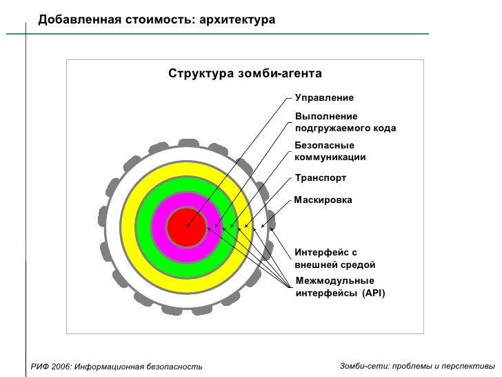 Добавленная стоимость: архитектура РИФ 2006: Информационная безопасность Зомби-сети: проблемы и перспективы