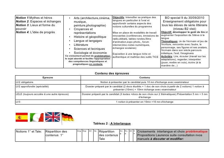 problematique espace et echange espagnol immigration