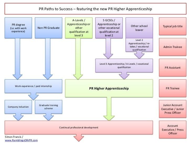 PR Paths to Success – featuring the new PR Higher Apprenticeship                                                         A...