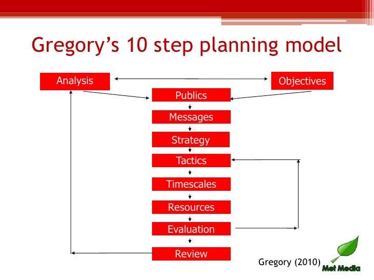 pr planning  u0026 management