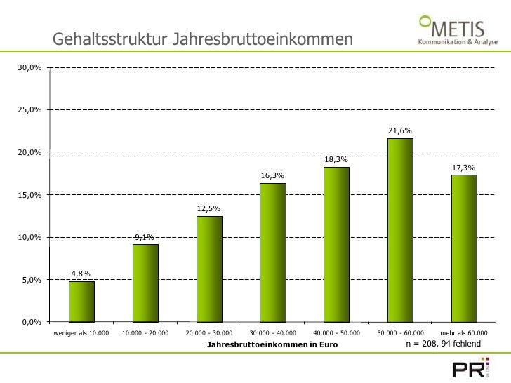 Gehaltsstruktur Jahresbruttoeinkommen<br />n = 208, 94 fehlend<br />