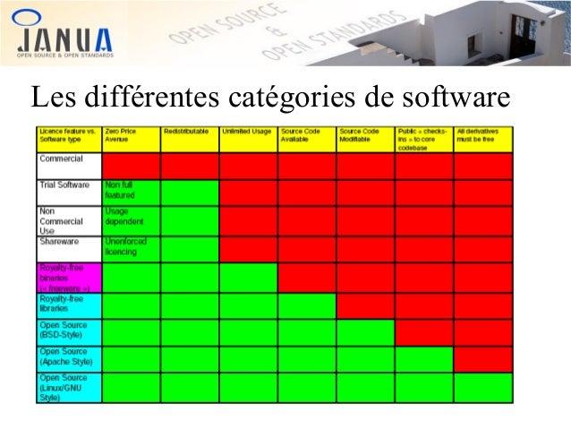 Les différentes catégories de software