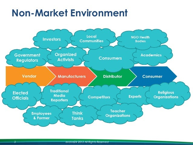 strategy and the nonmarket environment the Nonmarket strategy lidia brito what does the nonmarket environment of business consist of to understand.