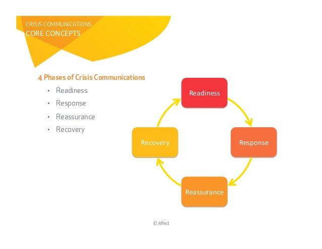 CRISIS COMMUNICATIONS8ST9&8SU89VW!&   4 Phases of Crisis Communications      • Readiness                                 ...