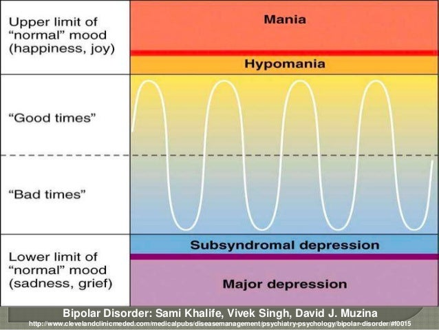 Bipolar Disorder: Sami Khalife, Vivek Singh, David J. Muzinahttp://www.clevelandclinicmeded.com/medicalpubs/diseasemanagem...