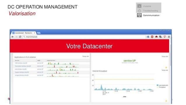 DC OPERATION MANAGEMENT 04/03/2015 Slide 12 •Valorisation Visibilité Troubleshooting Commmunication Votre Datacenter