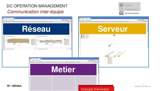 DC OPERATION MANAGEMENT 04/03/2015 Slide 13 Communication inter-équipe •Communication inter-équipe Réseau Serveur Metier V...