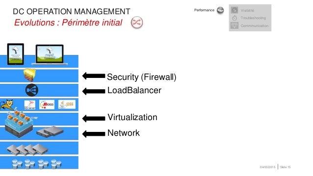 DC OPERATION MANAGEMENT 04/03/2015 Slide 15 Security (Firewall) •Evolutions : Périmètre initial Visibilité Troubleshooting...