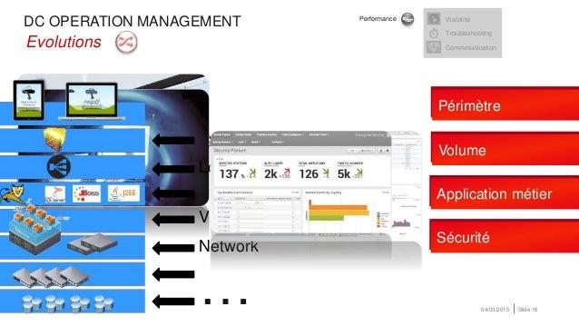 DC OPERATION MANAGEMENT 04/03/2015 Slide 16 Security (Firewall) •Evolutions … Périmètre Volume Application métier Sécurité...