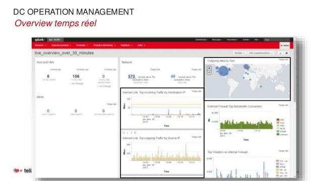 DC OPERATION MANAGEMENT 04/03/2015 Slide 22 •Overview temps réel