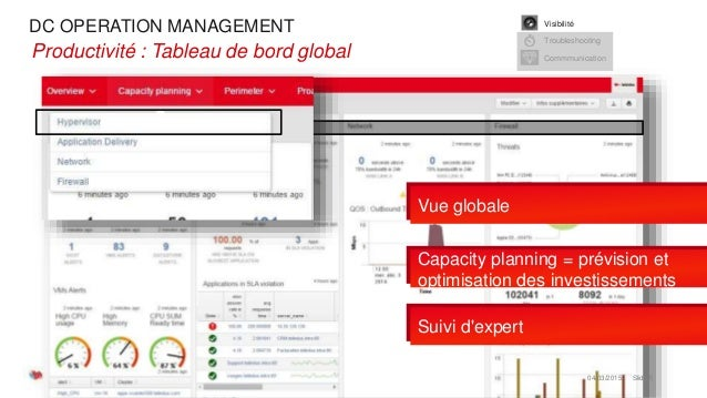 DC OPERATION MANAGEMENT 04/03/2015 Slide 5 •Productivité : Tableau de bord global Capacity planning = prévision et optimis...