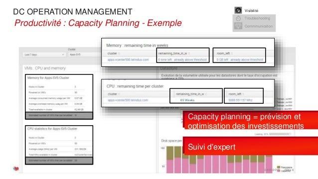 DC OPERATION MANAGEMENT 04/03/2015 Slide 6 •Productivité : Capacity Planning - Exemple Visibilité Troubleshooting Commmuni...