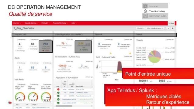 DC OPERATION MANAGEMENT 04/03/2015 Slide 9 •Qualité de service 04/03/2015 Slide 9 Point d'entrée unique App Telindus / Spl...