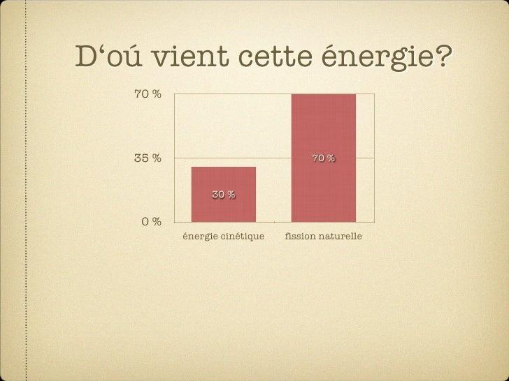 D'oú vient cette énergie?    70%        35%                            70%                   30%      0%           én...