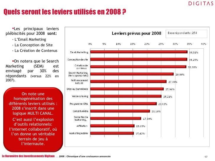 <ul><li>Les principaux leviers plébiscités pour 2008  sont: </li></ul><ul><li>- L'Email Marketing </li></ul><ul><li>- La C...