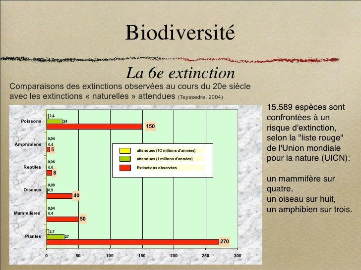 Biodiversité                                               La 6e extinction Comparaisons des extinctions observées au cour...