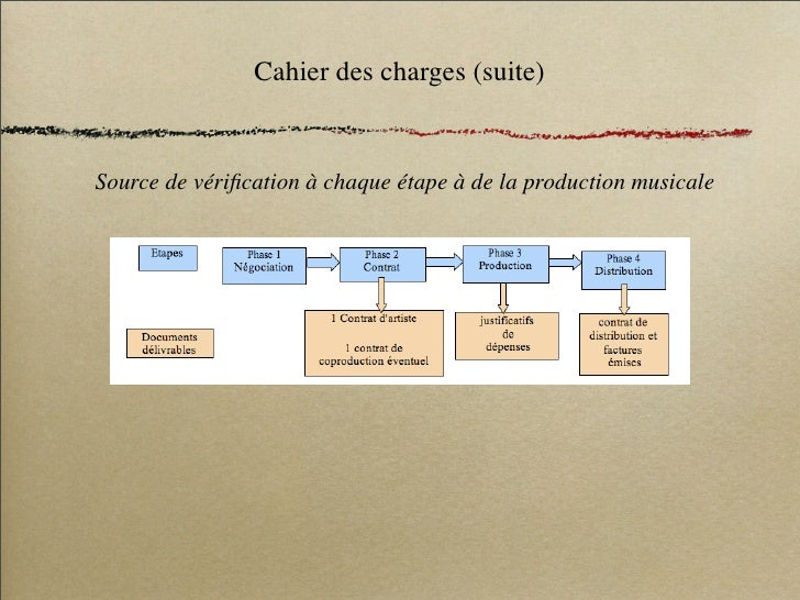 Cahier des charges (suite)   Source de vérification à chaque étape à de la production musicale