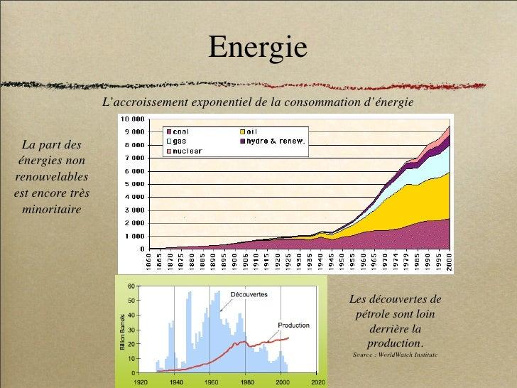 Energie                   L'accroissement exponentiel de la consommation d'énergie     La part des  énergies non renouvela...