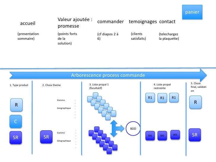 panier<br />Valeur ajoutée : promesse<br />commander<br />contact<br />temoignages<br />accueil<br />(presentation sommair...